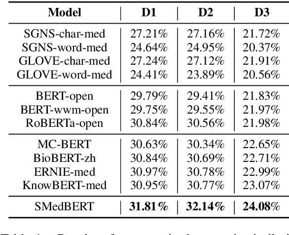 Figure 2 for SMedBERT: A Knowledge-Enhanced Pre-trained Language Model with Structured Semantics for Medical Text Mining