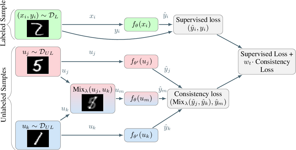 Figure 3 for Interpolation Consistency Training for Semi-Supervised Learning