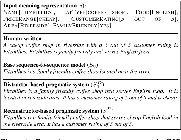 Figure 1 for Pragmatically Informative Text Generation