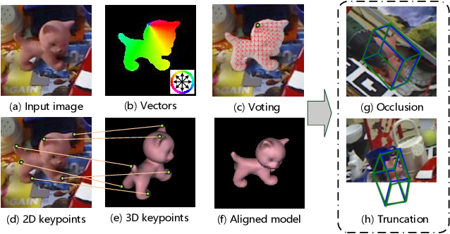 Figure 1 for PVNet: Pixel-wise Voting Network for 6DoF Pose Estimation