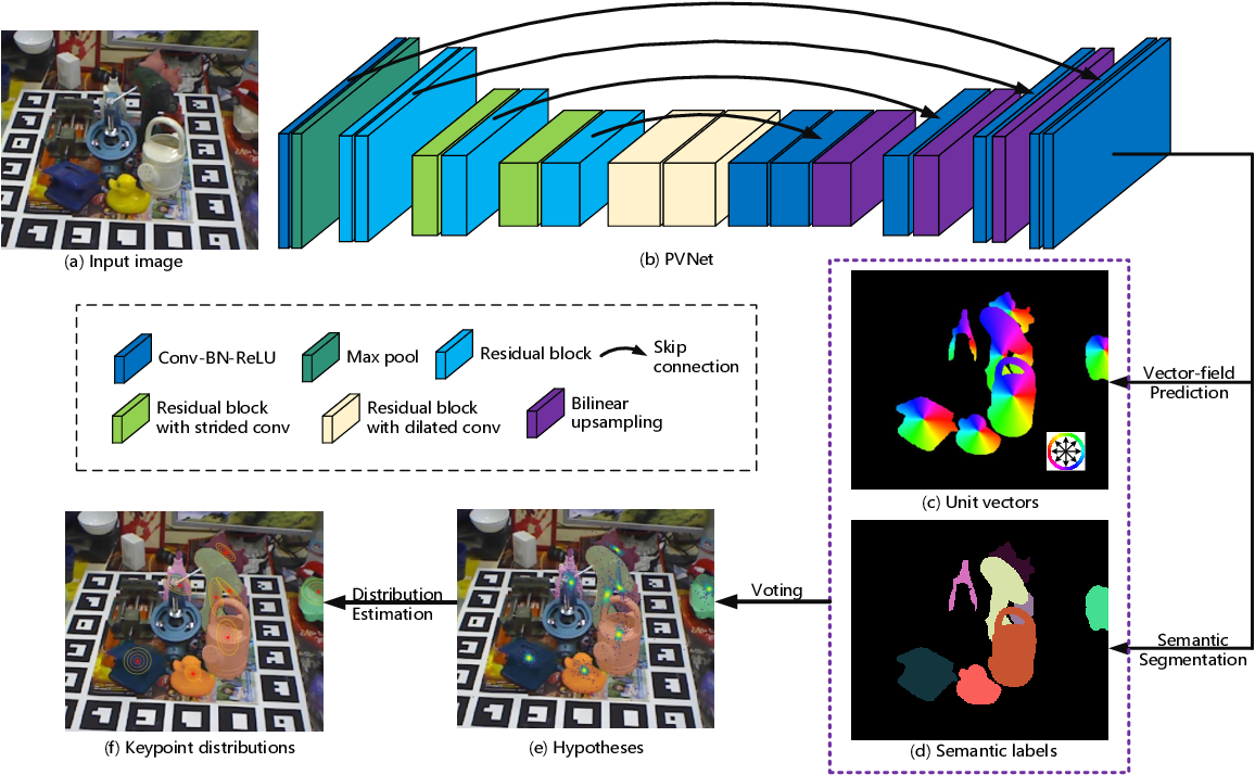 Figure 3 for PVNet: Pixel-wise Voting Network for 6DoF Pose Estimation