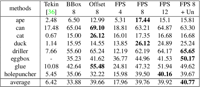 Figure 2 for PVNet: Pixel-wise Voting Network for 6DoF Pose Estimation