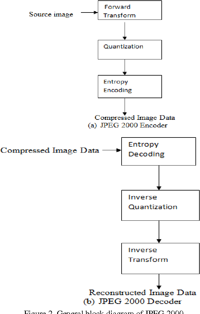 Figure 2 from comparison of iris image compression using jpeg 2000 general block diagram of jpeg 2000 ccuart Images