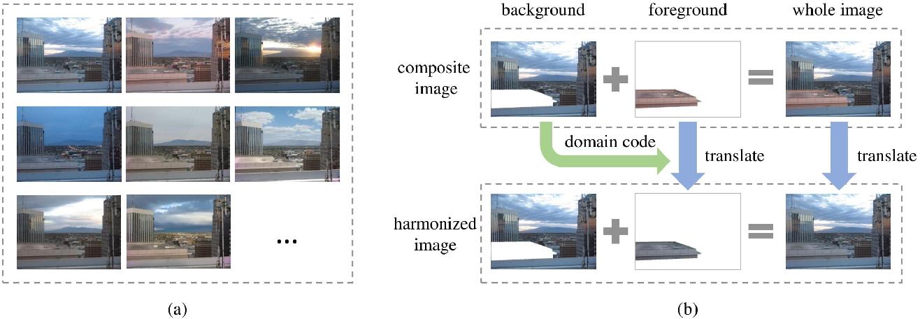 Figure 1 for BargainNet: Background-Guided Domain Translation for Image Harmonization