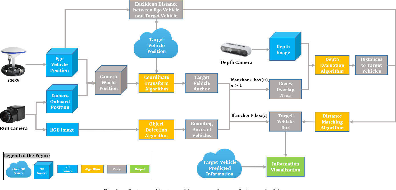 Figure 1 for Sensor Fusion of Camera and Cloud Digital Twin Information for Intelligent Vehicles