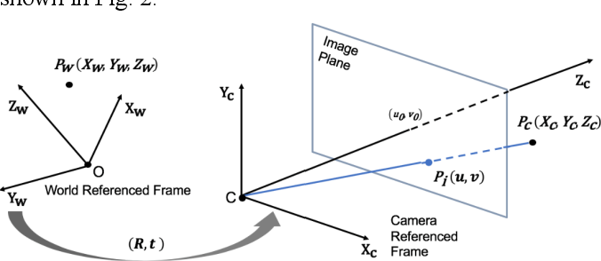Figure 2 for Sensor Fusion of Camera and Cloud Digital Twin Information for Intelligent Vehicles