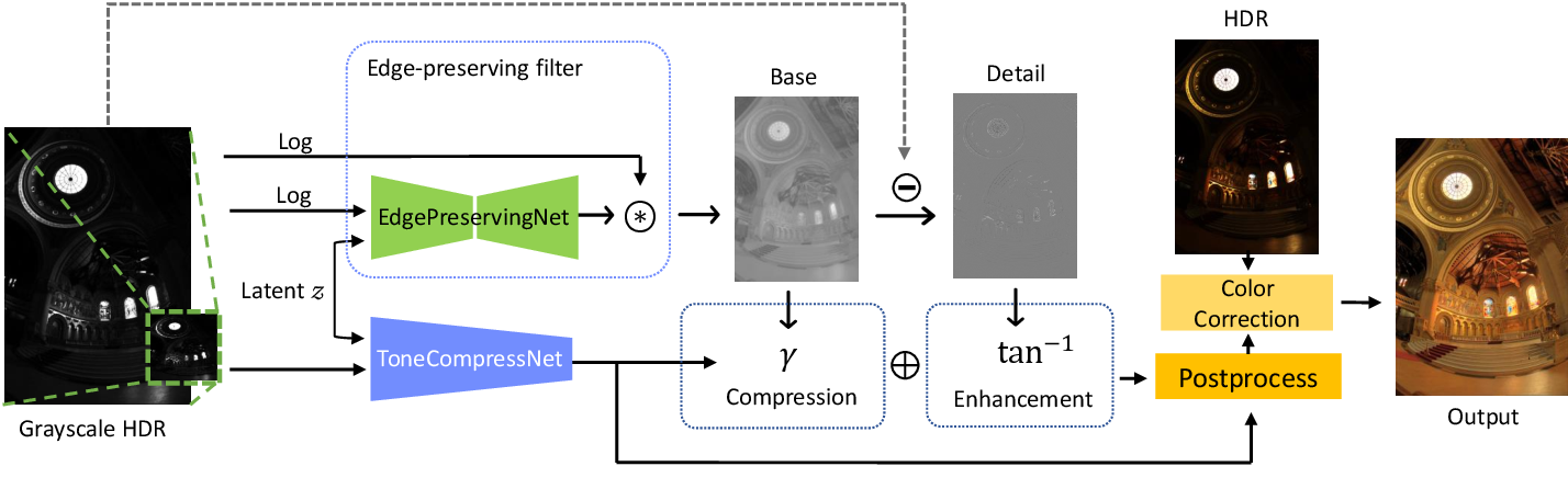 Figure 2 for Explorable Tone Mapping Operators