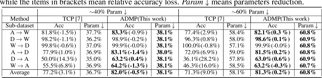 Figure 2 for ADMP: An Adversarial Double Masks Based Pruning Framework For Unsupervised Cross-Domain Compression