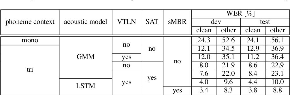 Figure 1 for RWTH ASR Systems for LibriSpeech: Hybrid vs Attention - w/o Data Augmentation