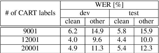 Figure 2 for RWTH ASR Systems for LibriSpeech: Hybrid vs Attention - w/o Data Augmentation