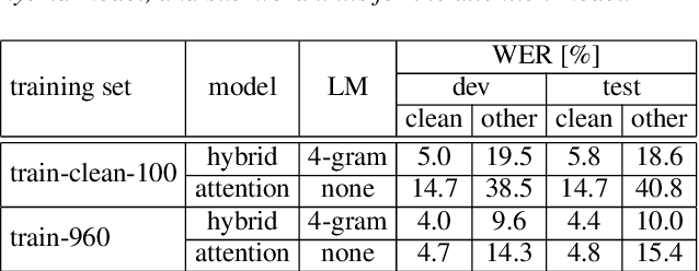Figure 3 for RWTH ASR Systems for LibriSpeech: Hybrid vs Attention - w/o Data Augmentation
