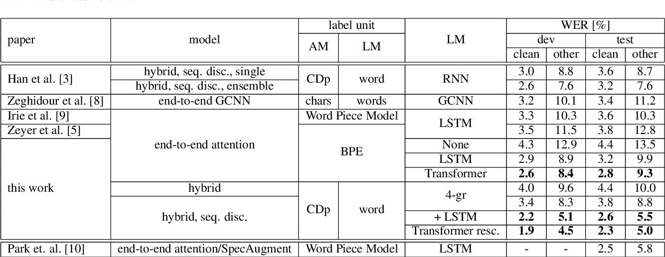 Figure 4 for RWTH ASR Systems for LibriSpeech: Hybrid vs Attention - w/o Data Augmentation