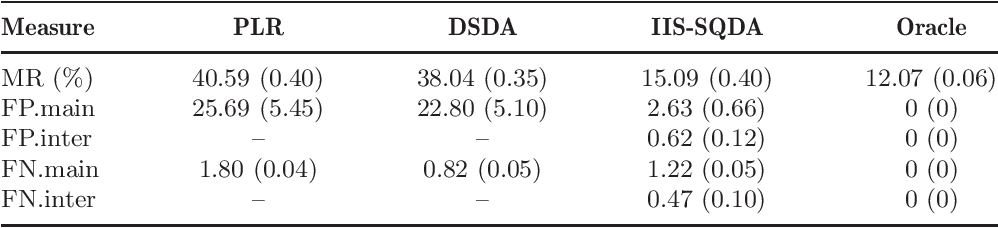 Figure 2 for Innovated interaction screening for high-dimensional nonlinear classification