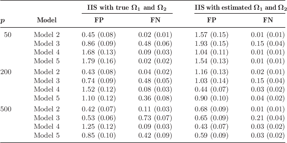 Figure 3 for Innovated interaction screening for high-dimensional nonlinear classification