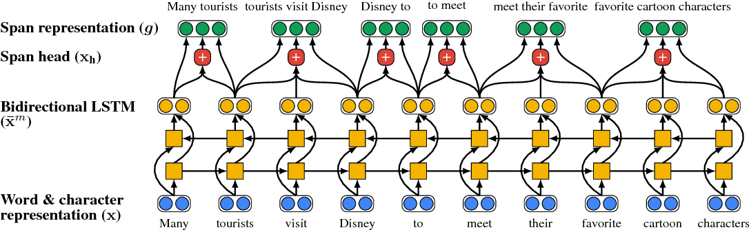 Figure 3 for Jointly Predicting Predicates and Arguments in Neural Semantic Role Labeling