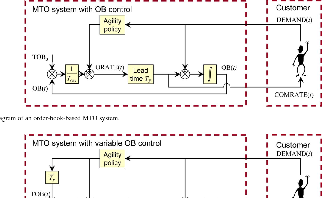 Figure 9 from Exploiting the Order Book for Mass Customized