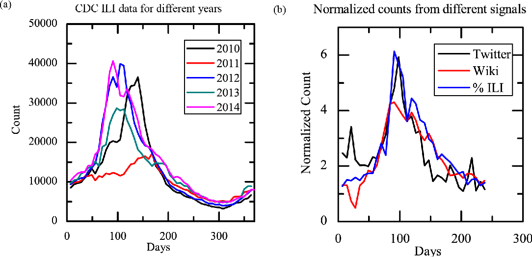 Figure 3 from Influenza Trend Prediction Using Kalman Filter and