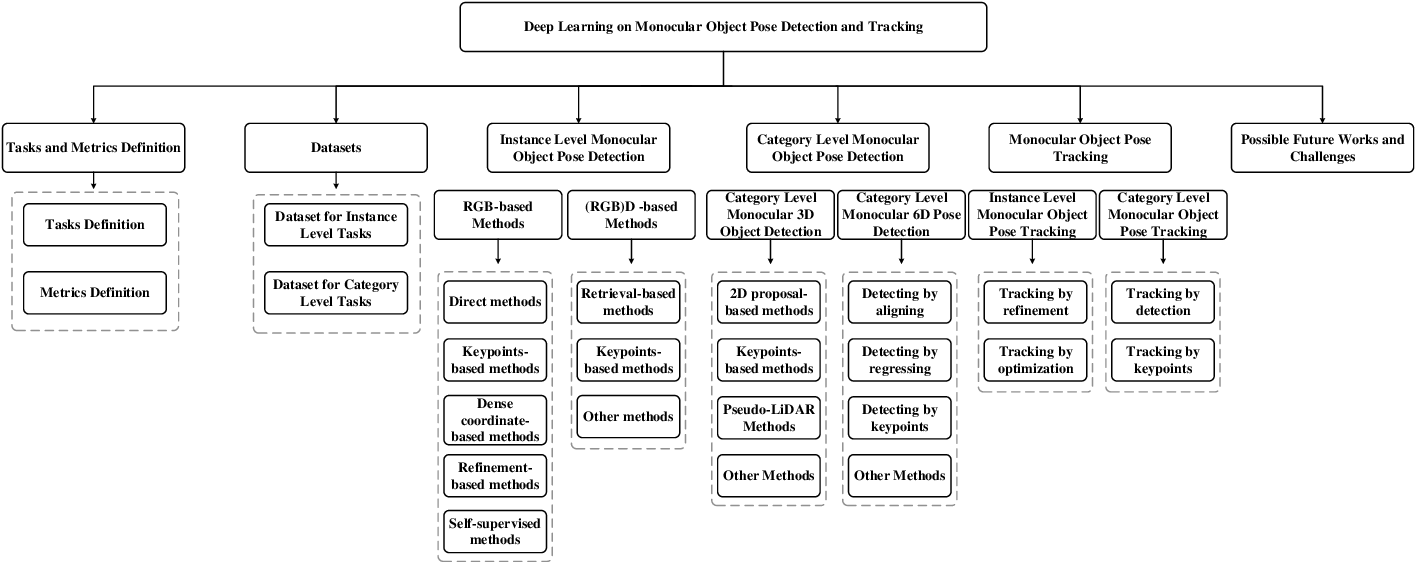 Figure 2 for Deep Learning on Monocular Object Pose Detection and Tracking: A Comprehensive Overview