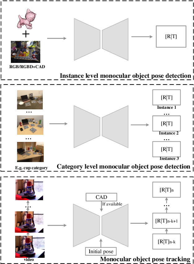 Figure 3 for Deep Learning on Monocular Object Pose Detection and Tracking: A Comprehensive Overview