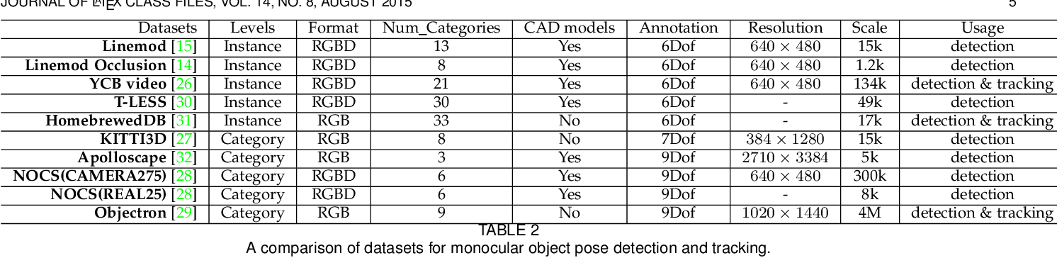 Figure 4 for Deep Learning on Monocular Object Pose Detection and Tracking: A Comprehensive Overview