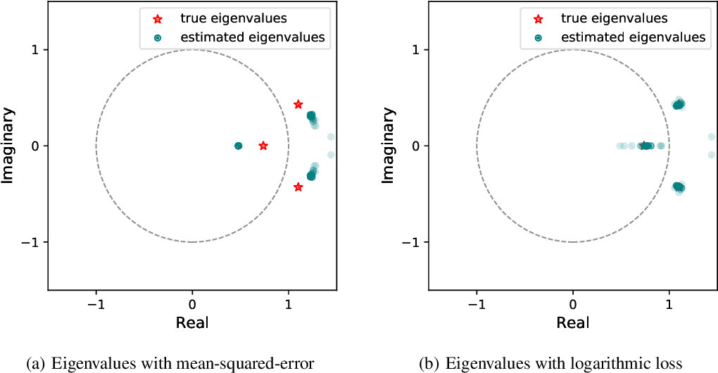 Figure 3 for Learning Unstable Dynamical Systems with Time-Weighted Logarithmic Loss