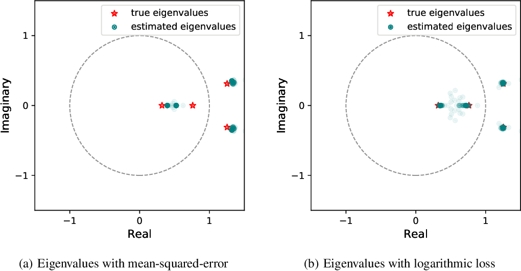Figure 4 for Learning Unstable Dynamical Systems with Time-Weighted Logarithmic Loss