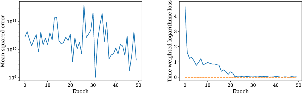 Figure 1 for Learning Unstable Dynamical Systems with Time-Weighted Logarithmic Loss