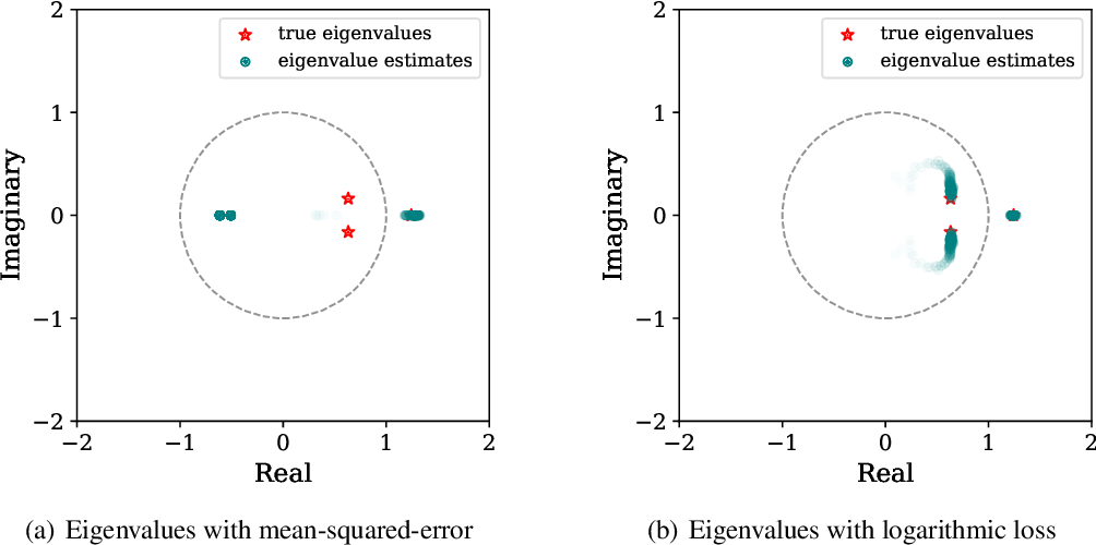 Figure 2 for Learning Unstable Dynamical Systems with Time-Weighted Logarithmic Loss