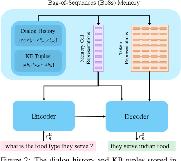 Figure 3 for Hierarchical-Pointer Generator Memory Network for Task Oriented Dialog