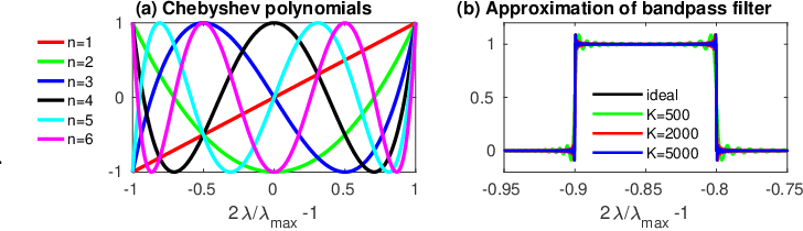Figure 1 for Fast Mesh Data Augmentation via Chebyshev Polynomial of Spectral filtering