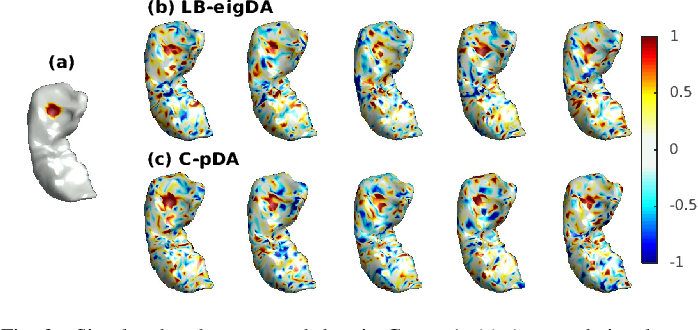 Figure 4 for Fast Mesh Data Augmentation via Chebyshev Polynomial of Spectral filtering
