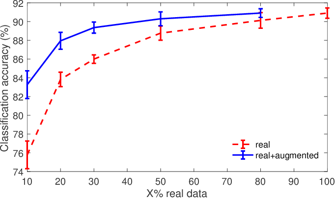 Figure 3 for Fast Mesh Data Augmentation via Chebyshev Polynomial of Spectral filtering