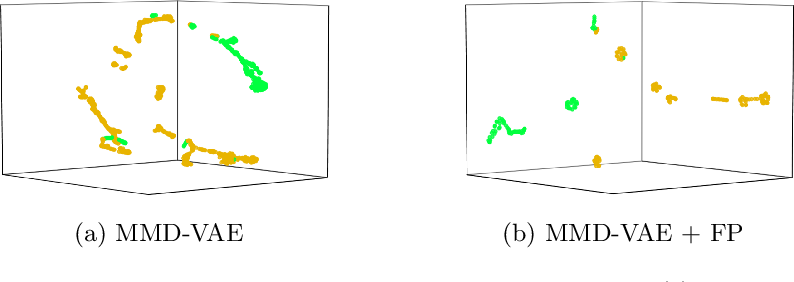 Figure 3 for Learning Representations of Endoscopic Videos to Detect Tool Presence Without Supervision