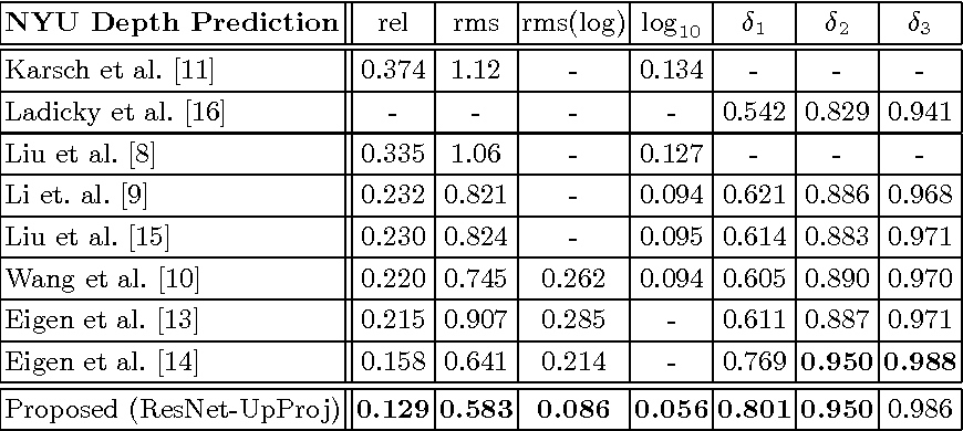 Figure 4 for Deeper Depth Prediction with Fully Convolutional Residual Networks