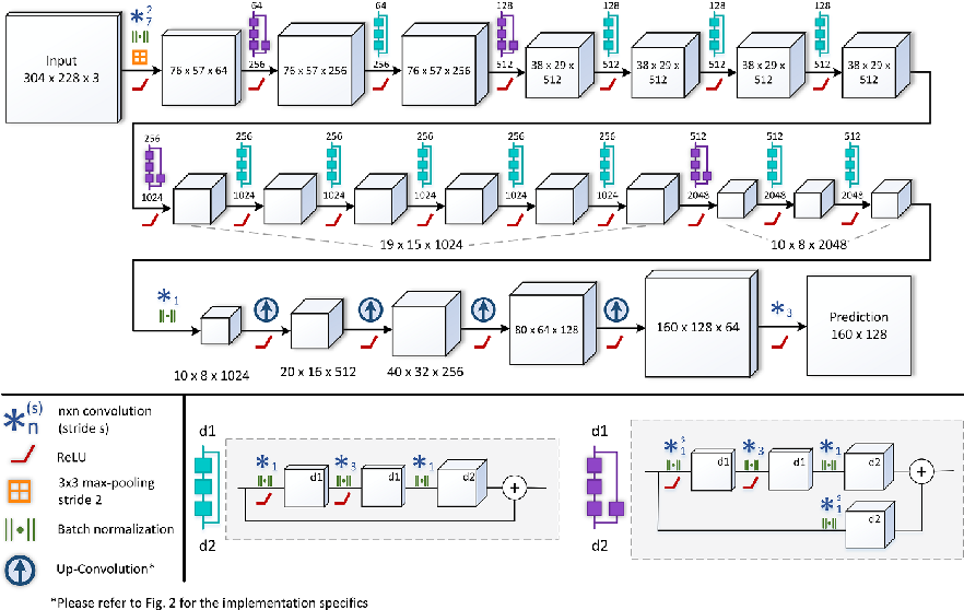 Figure 1 for Deeper Depth Prediction with Fully Convolutional Residual Networks