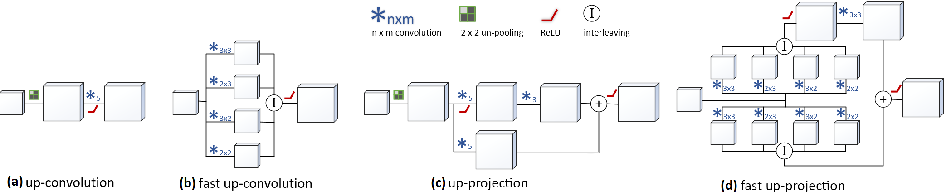 Figure 3 for Deeper Depth Prediction with Fully Convolutional Residual Networks