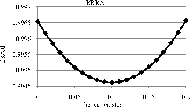 Rbra A Simple And Efficient Rating Based Recommender Algorithm To