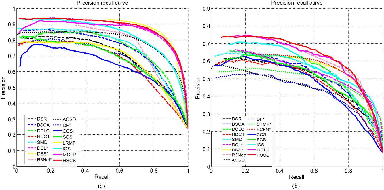 Figure 4 for HSCS: Hierarchical Sparsity Based Co-saliency Detection for RGBD Images