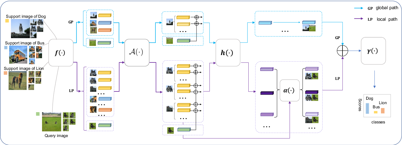 Figure 2 for Augmented Bi-path Network for Few-shot Learning