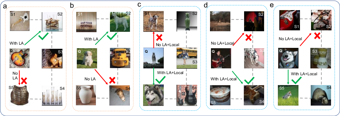 Figure 4 for Augmented Bi-path Network for Few-shot Learning