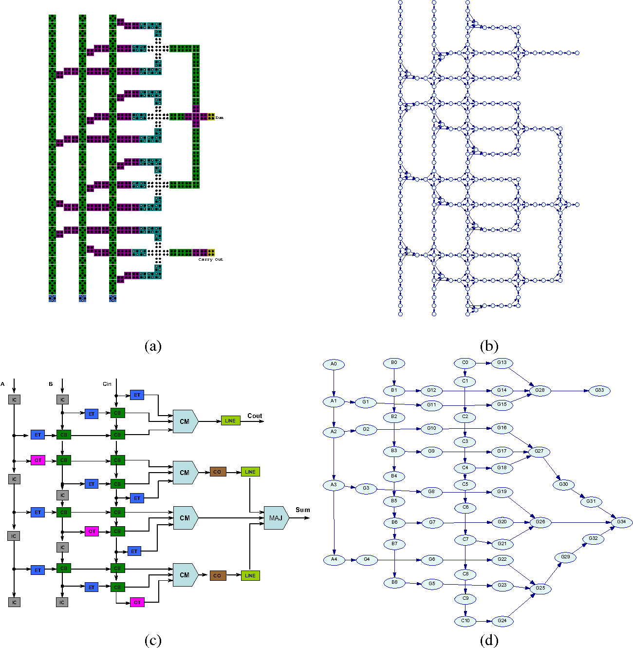 Figure 3 From Hierarchical Probabilistic Macromodeling For Qca Full Adder Diagram A Circuit 1