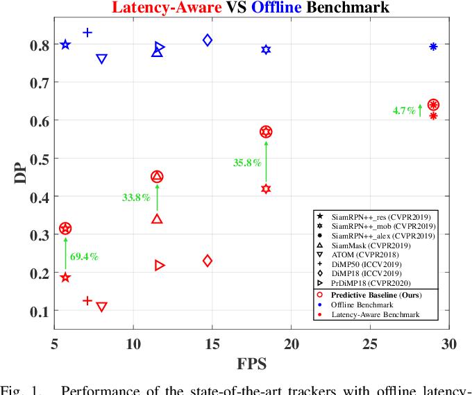 Figure 1 for Predictive Visual Tracking: A New Benchmark and Baseline Approach