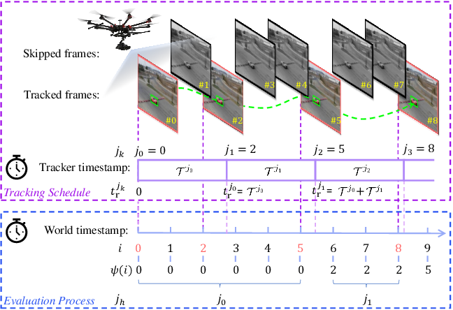 Figure 2 for Predictive Visual Tracking: A New Benchmark and Baseline Approach