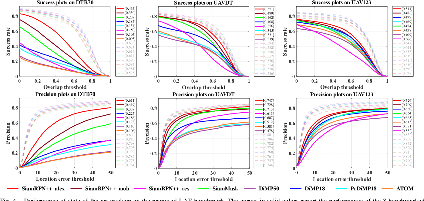 Figure 4 for Predictive Visual Tracking: A New Benchmark and Baseline Approach