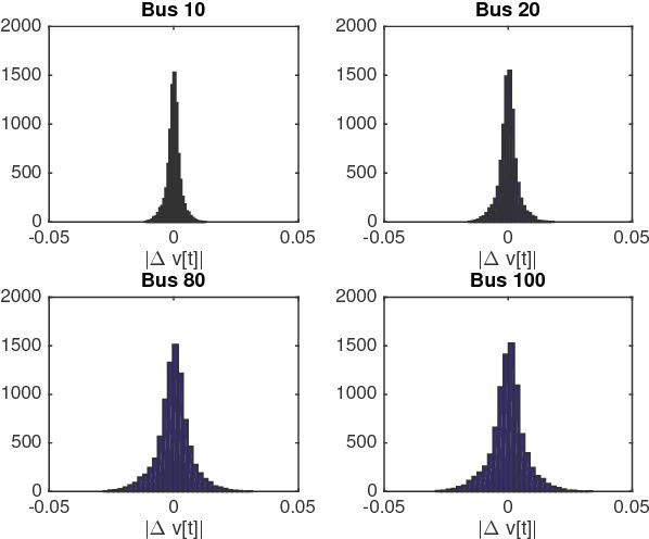 Figure 3 for Urban MV and LV Distribution Grid Topology Estimation via Group Lasso