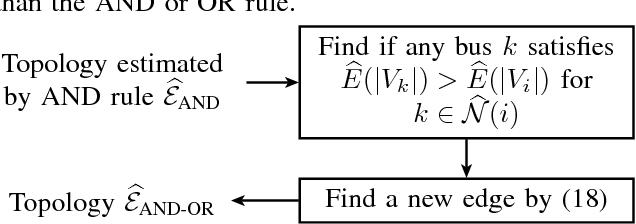 Figure 4 for Urban MV and LV Distribution Grid Topology Estimation via Group Lasso