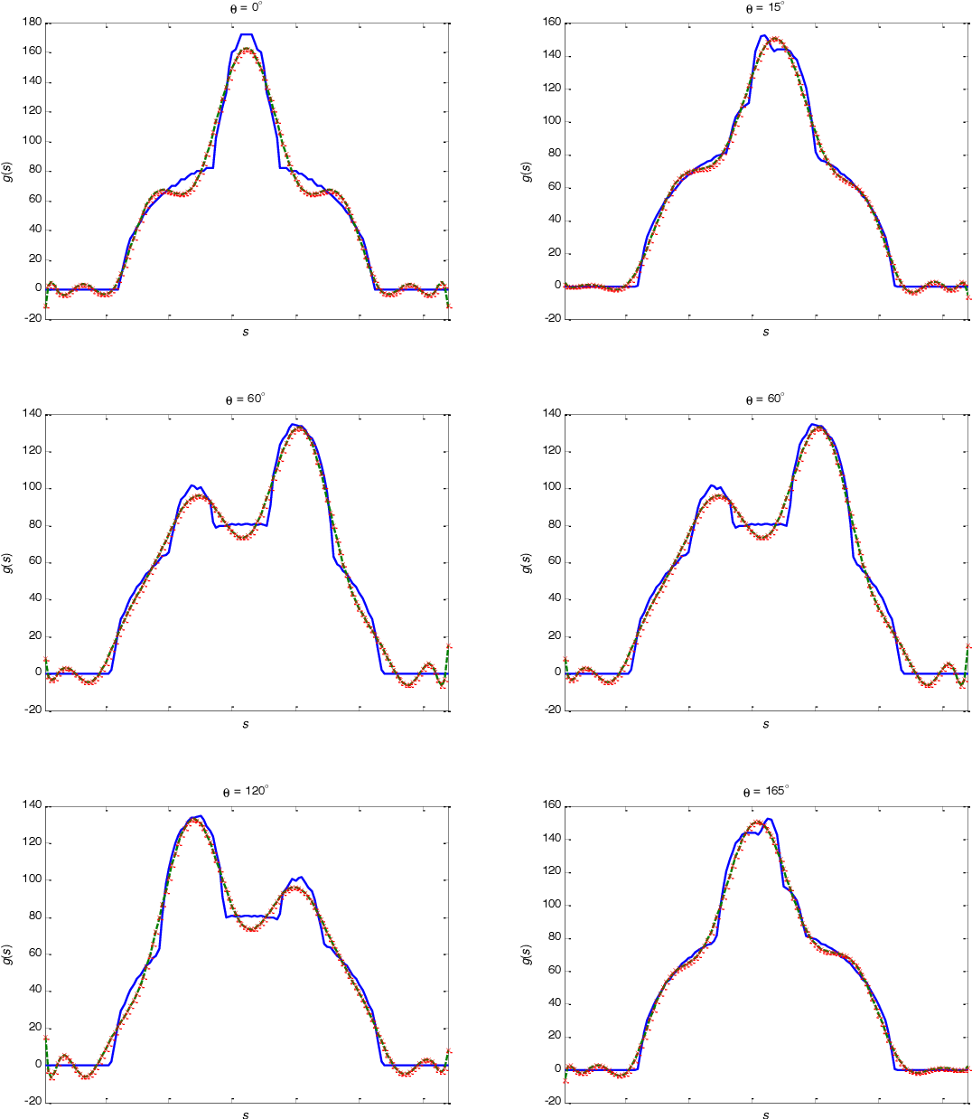Figure 4 for Image reconstruction from limited range projections using orthogonal moments