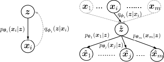 Figure 1 for Multivariate-Information Adversarial Ensemble for Scalable Joint Distribution Matching