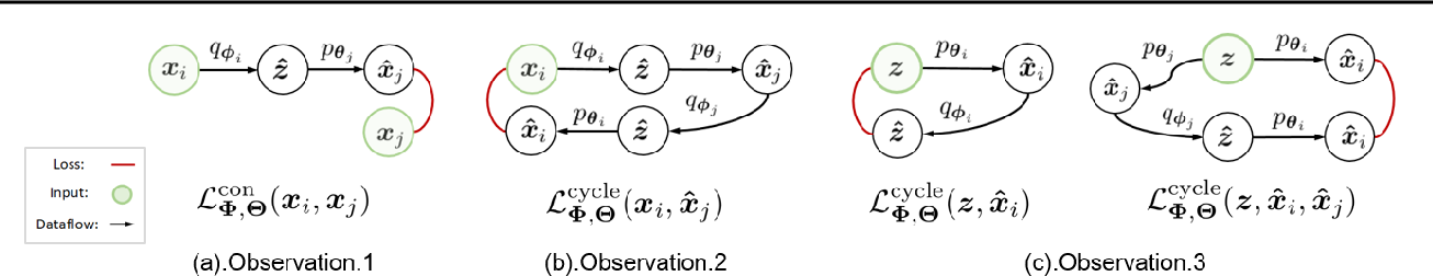 Figure 2 for Multivariate-Information Adversarial Ensemble for Scalable Joint Distribution Matching