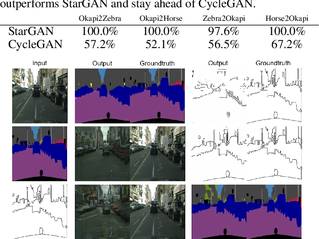 Figure 4 for Multivariate-Information Adversarial Ensemble for Scalable Joint Distribution Matching